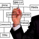 How Engaging Social Media Helps For Marketing Your Business